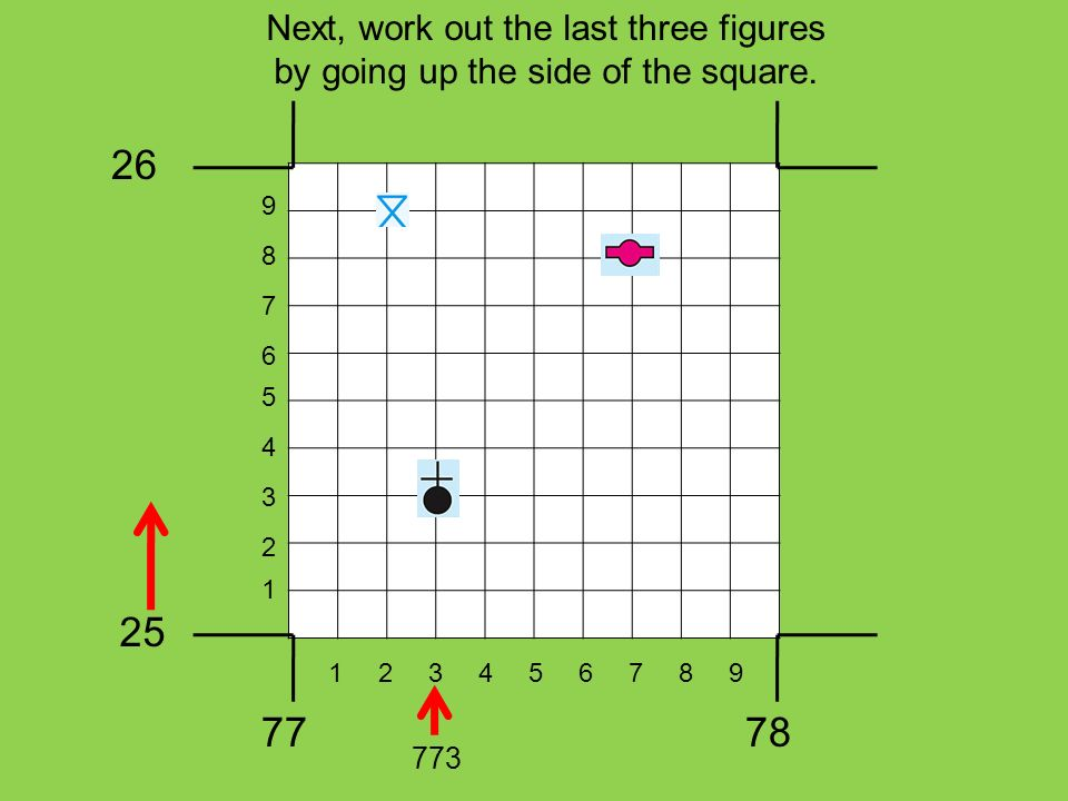 Next, work out the last three figures by going up the side of the square. 26 25 7778 1 3 2 5 4 7 6 9 8 123456789 773
