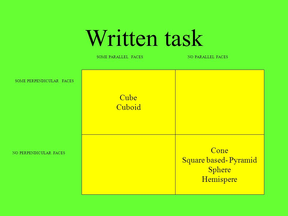 Written task Cube Cuboid Cone Square based- Pyramid Sphere Hemispere SOME PERPENDICULAR FACES NO PERPENDICULAR FACES SOME PARALLEL FACESNO PARALLEL FA