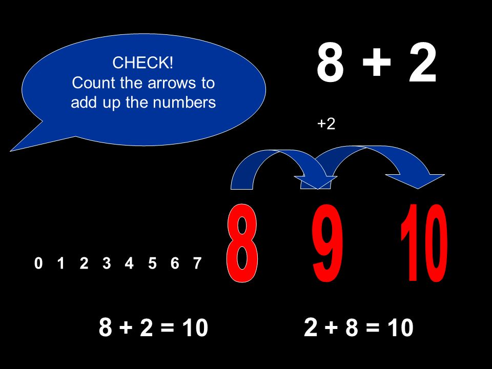 0 1 2 3 4 5 6 7 8 + 2 CHECK! Count the arrows to add up the numbers 2 + 8 = 10 8 + 2 = 10 +2