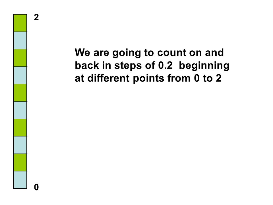 We are going to count on and back in steps of 0.2 beginning at different points from 0 to 2 2 0