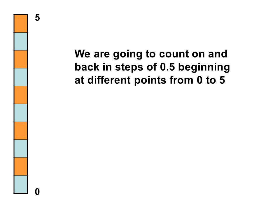 We are going to count on and back in steps of 0.5 beginning at different points from 0 to 5 5 0