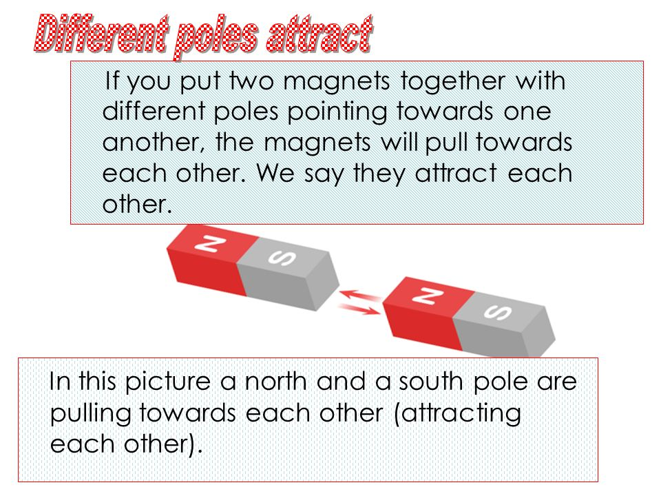 If you put two magnets together with different poles pointing towards one another, the magnets will pull towards each other. We say they attract each