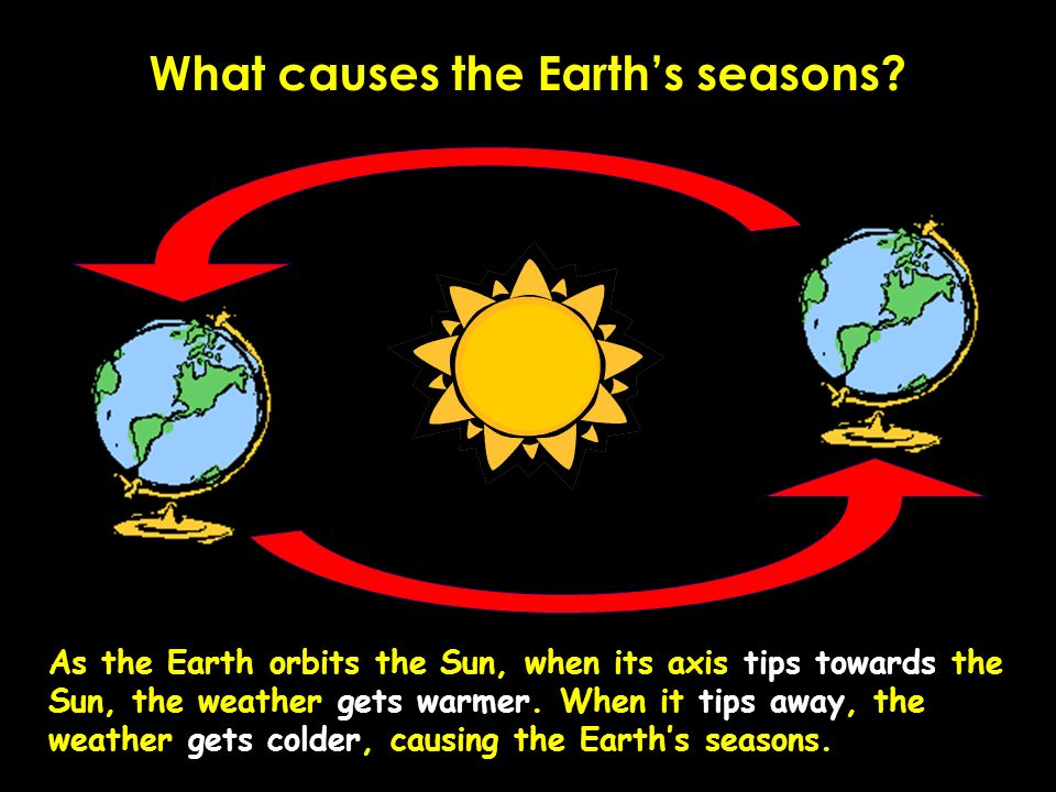 What causes the Earths seasons.
