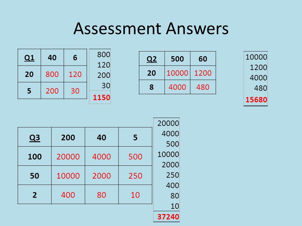 Assessment Answers Q1406 20800120 520030 800 120 200 30 1150 Q250060 20100001200 84000480 10000 1200 4000 480 15680 Q3200405 100200004000500 501000020