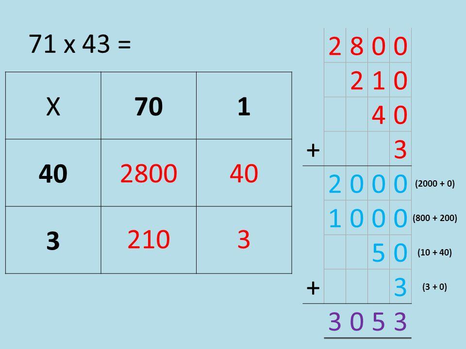 71 x 43 = X701 40 3 28280040 212103 2800 210 40 + 3 2000 (2000 + 0) 1000 (800 + 200) 50 (10 + 40) + 3 (3 + 0) 3053