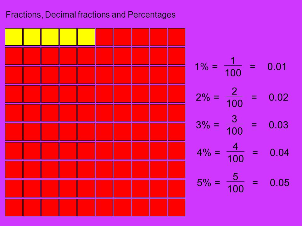 Fractions, Decimal fractions and Percentages 1% 1 100 ==0.01 2% 2 100 ==0.02 3% 3 100 ==0.03 4% 4 100 ==0.04 5% 5 100 ==0.05