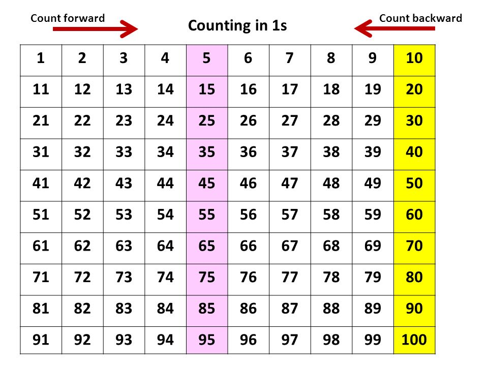 Count forwardCount backward Counting in 1s 12345678910 11121314151617181920 21222324252627282930 31323334353637383940 41424344454647484950 51525354555