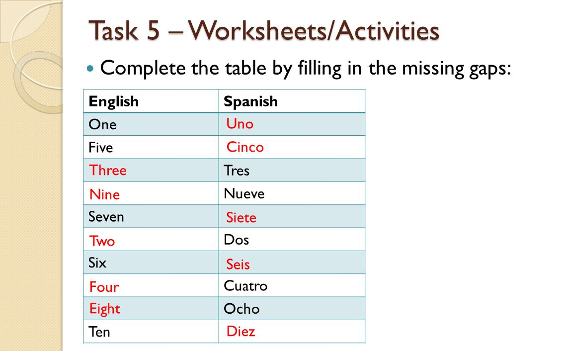 Task 5 – Worksheets/Activities Complete the table by filling in the missing gaps: EnglishSpanish One Five Tres Nueve Seven Dos Six Cuatro Ocho Ten Uno Cinco Three Siete Nine Two Four Seis Eight Diez