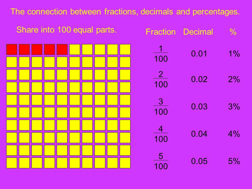 The connection between fractions, decimals and percentages.