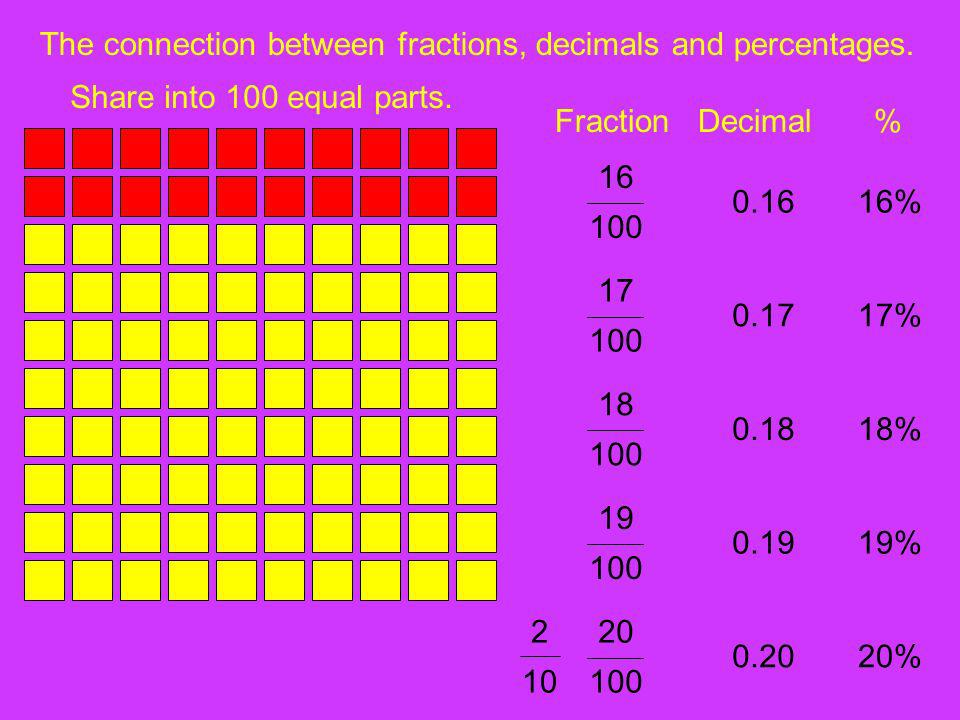 The connection between fractions, decimals and percentages. Share into 100 equal parts. FractionDecimal% 0.1616% 100 16 0.1717% 100 17 0.1818% 100 18