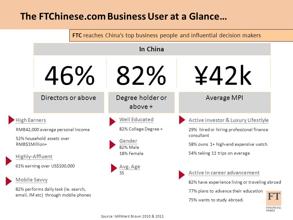 Highly-Affluent 61% earning over US$100,000 Source: MillWard Brown 2010 & 2011 The FTChinese.com Business User at a Glance… In China 46%¥42k Directors