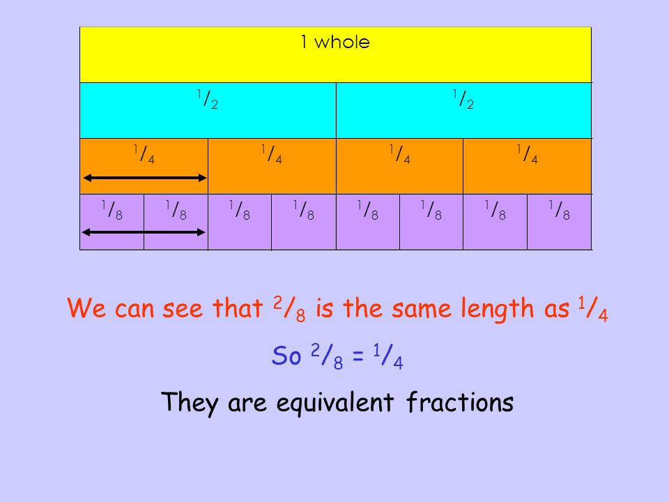 We can see that 2 / 8 is the same length as 1 / 4 So 2 / 8 = 1 / 4 They are equivalent fractions 1 whole 1/21/2 1/21/2 1/41/4 1/41/4 1/41/4 1/41/4 1/8