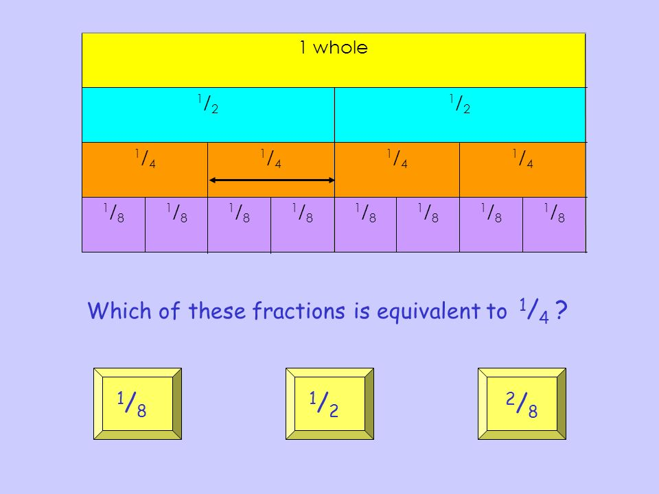 Which of these fractions is equivalent to 1 / 4 ? 2/82/8 1/81/8 1/21/2 1 whole 1/21/2 1/21/2 1/41/4 1/41/4 1/41/4 1/41/4 1/81/8 1/81/8 1/81/8 1/81/8 1