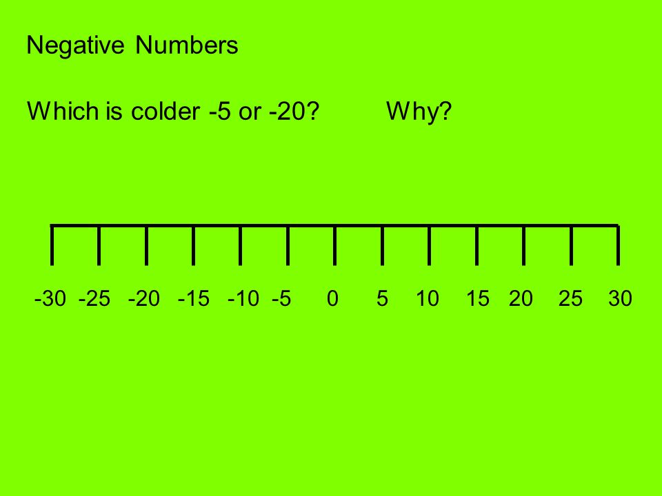 Negative Numbers 051015202530-5-10-15-20-25-30 Which is colder -5 or -20?Why?