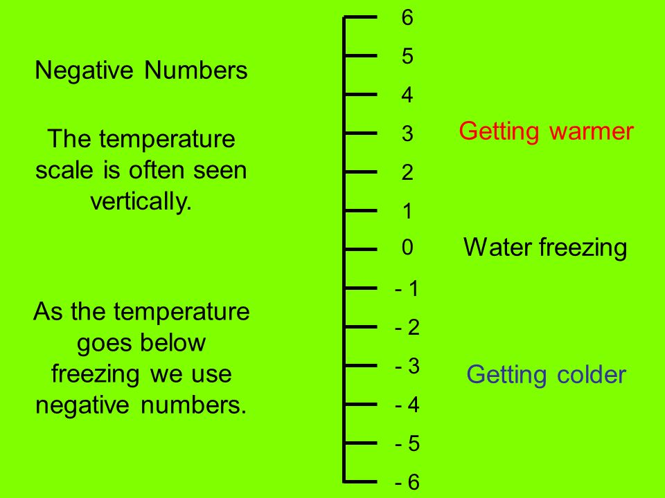 Negative Numbers The temperature scale is often seen vertically.