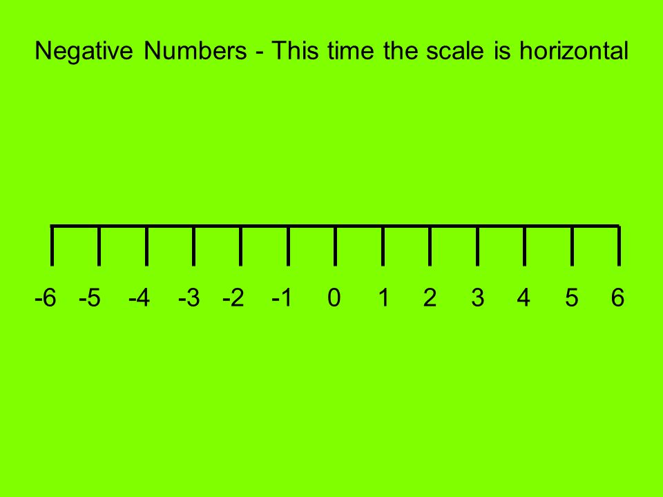 Negative Numbers - This time the scale is horizontal 0123456-2-3-4-5-6