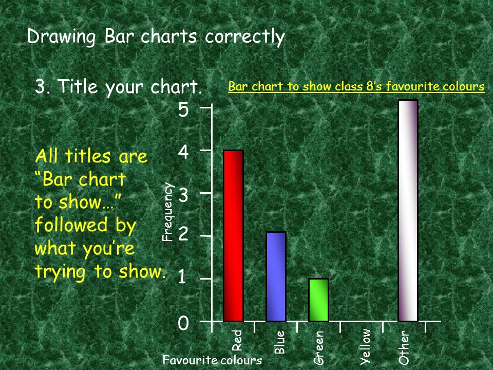 Drawing Bar charts correctly 3. Title your chart. All titles are Bar chart to show… followed by what youre trying to show. 0 1 2 3 4 5 Red Blue GreenY