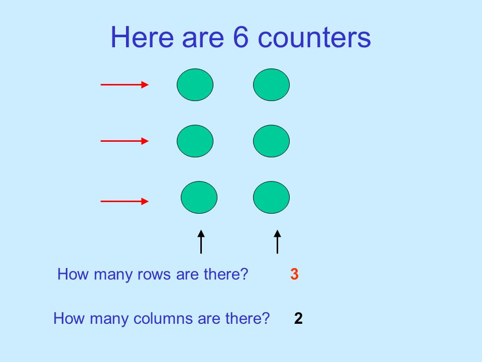 Here are 6 counters How many rows are there? How many columns are there? 3 2