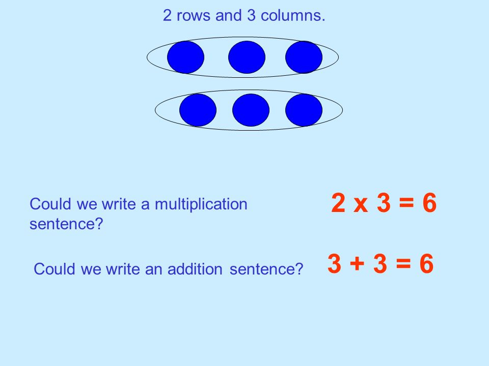 2 rows and 3 columns. 2 x 3 = 6 Could we write a multiplication sentence? Could we write an addition sentence? 3 + 3 = 6