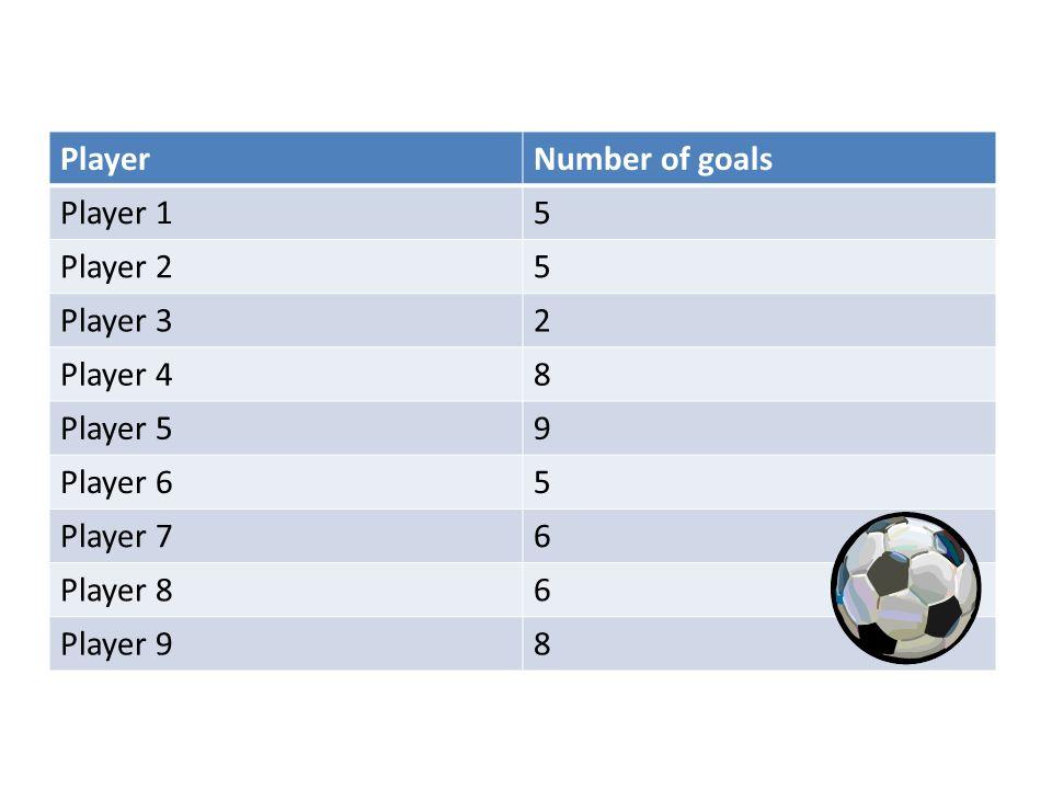 PlayerNumber of goals Player 15 Player 25 Player 32 Player 48 Player 59 Player 65 Player 76 Player 86 Player 98