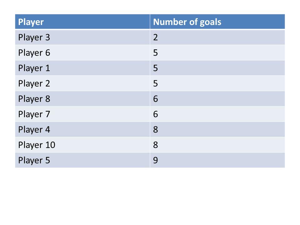 PlayerNumber of goals Player 32 Player 65 Player 15 Player 25 Player 86 Player 76 Player 48 Player 108 Player 59