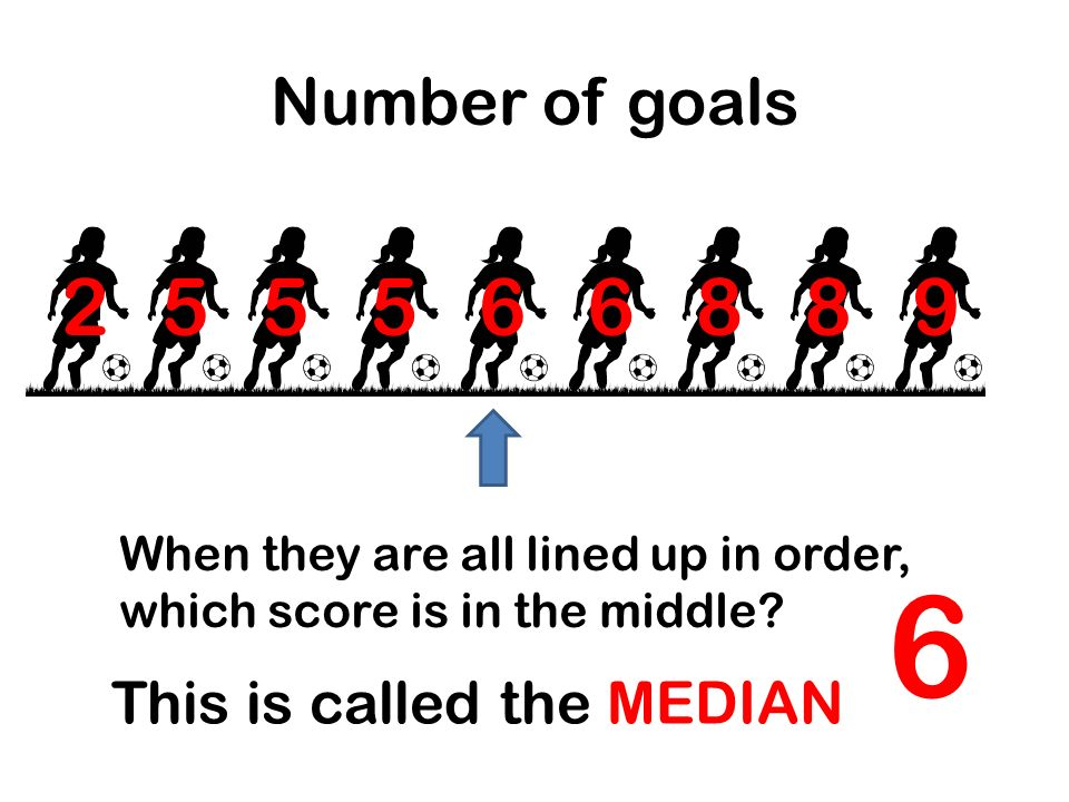 Number of goals 255569886 When they are all lined up in order, which score is in the middle? 6 This is called the MEDIAN