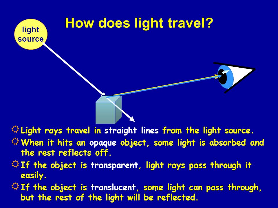 How does light travel? L ight rays travel in straight lines from the light source. W hen it hits an opaque object, some light is absorbed and the rest