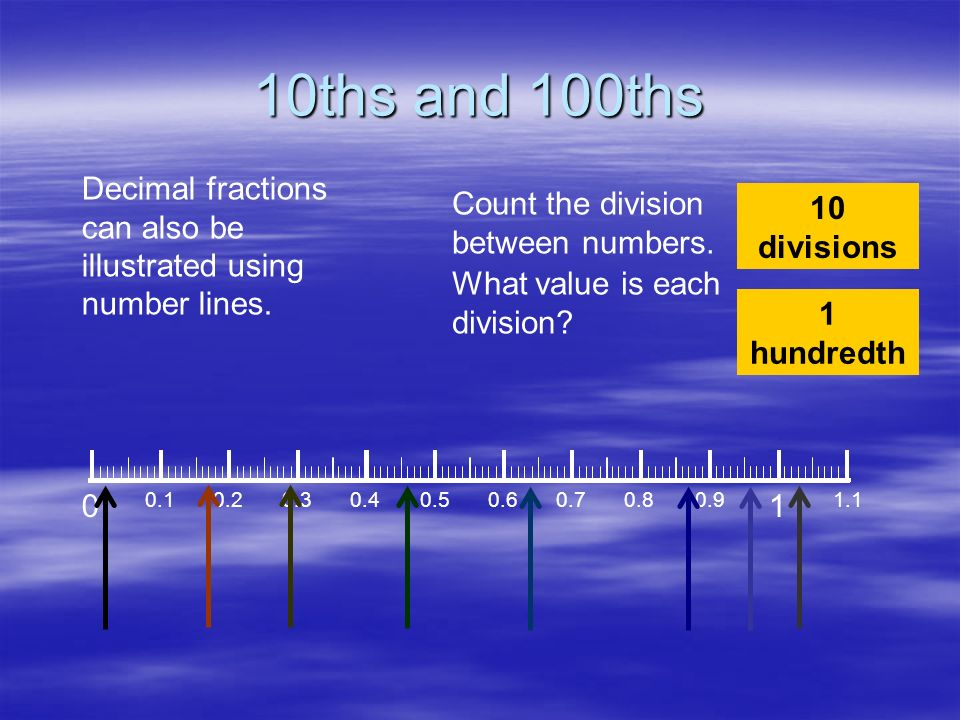 10ths and 100ths Decimal fractions can also be illustrated using number lines. 0 0.10.20.30.40.50.60.70.80.9 1 1.1 Count the division between numbers.