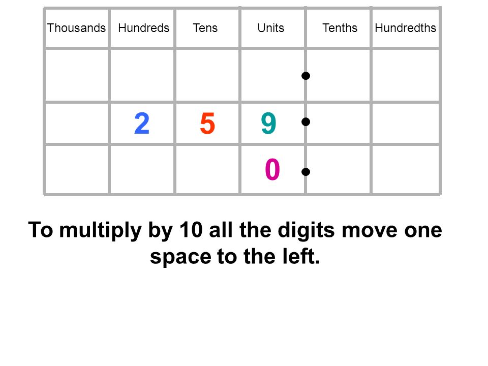HundredsTensUnitsTenthsHundredthsThousands To multiply by 10 all the digits move one space to the left.