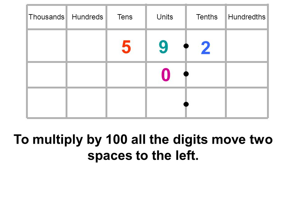HundredsTensUnitsTenthsHundredthsThousands To multiply by 100 all the digits move two spaces to the left.