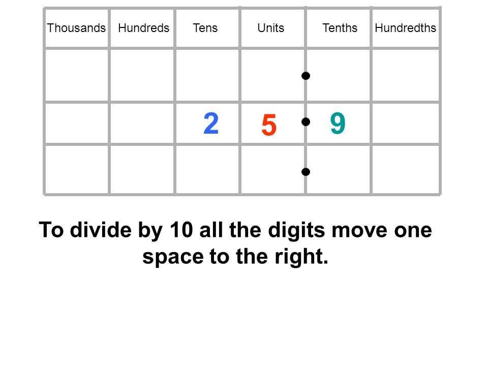 HundredsTensUnitsTenthsHundredthsThousands To divide by 10 all the digits move one space to the right.