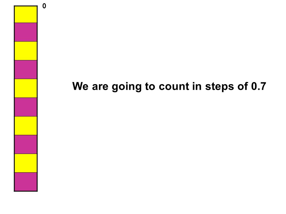 We are going to count in steps of 0.7 0