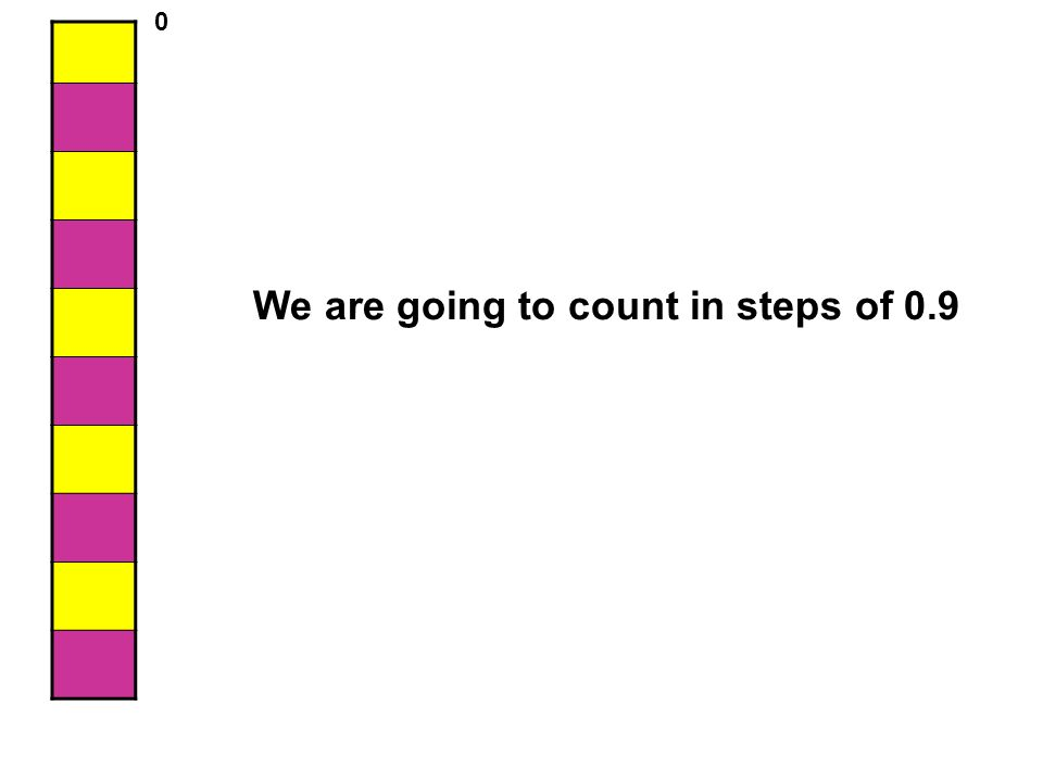 We are going to count in steps of 0.9 0