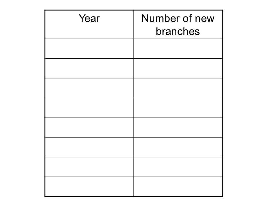 YearNumber of new branches