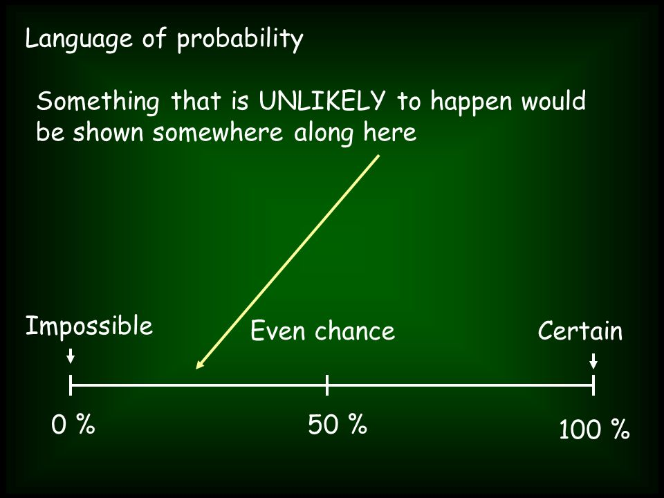 Language of probability Something that is UNLIKELY to happen would be shown somewhere along here Impossible Certain 0 % 100 % Even chance 50 %