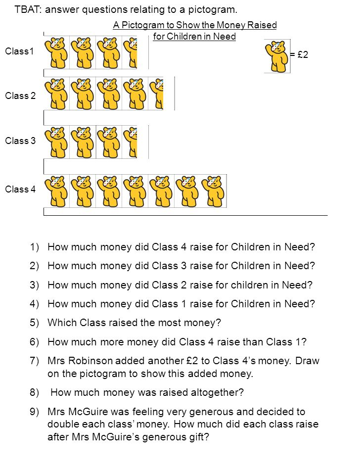 TBAT: answer questions relating to a pictogram. = £2 Class1 Class 2 Class 3 Class 4 A Pictogram to Show the Money Raised for Children in Need 1)How mu