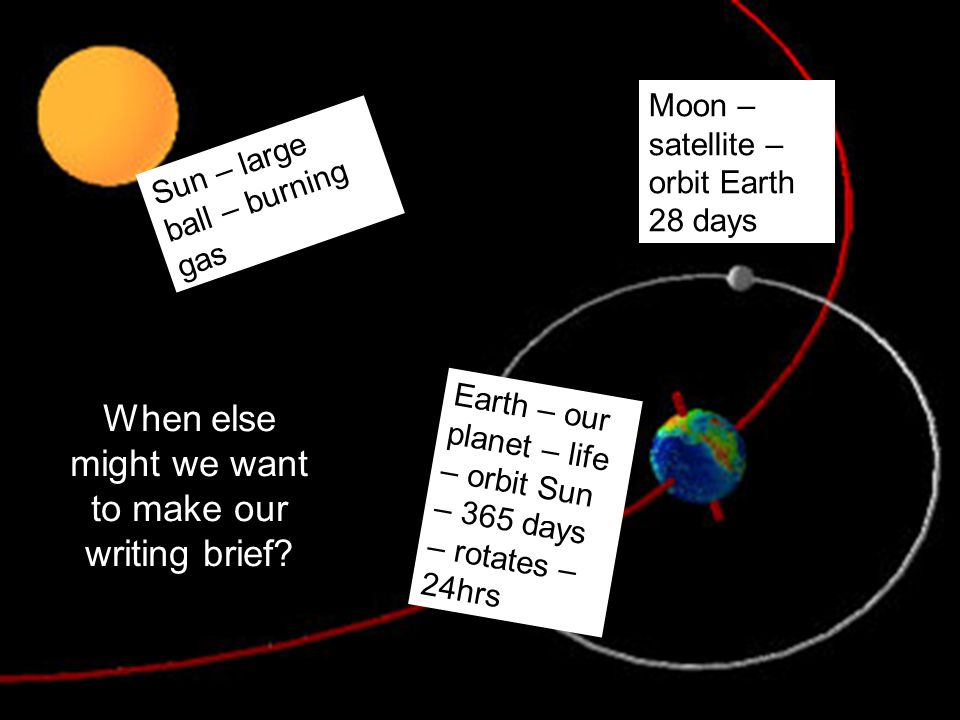 Sun – large ball – burning gas Earth – our planet – life – orbit Sun – 365 days – rotates – 24hrs Moon – satellite – orbit Earth 28 days When else mig