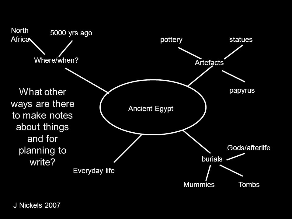 Ancient Egypt Where/when? Artefacts burials Everyday life North Africa 5000 yrs ago potterystatues papyrus MummiesTombs Gods/afterlife What other ways