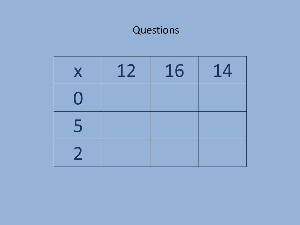 x121614 0 5 2 Questions