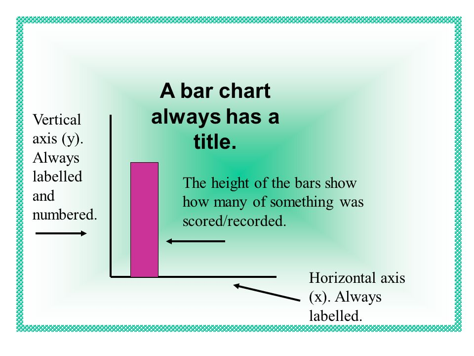 Look at the way a bar chart is constructed. Can you name its different parts? What goes here? What is this called? What do we call this? What is this?