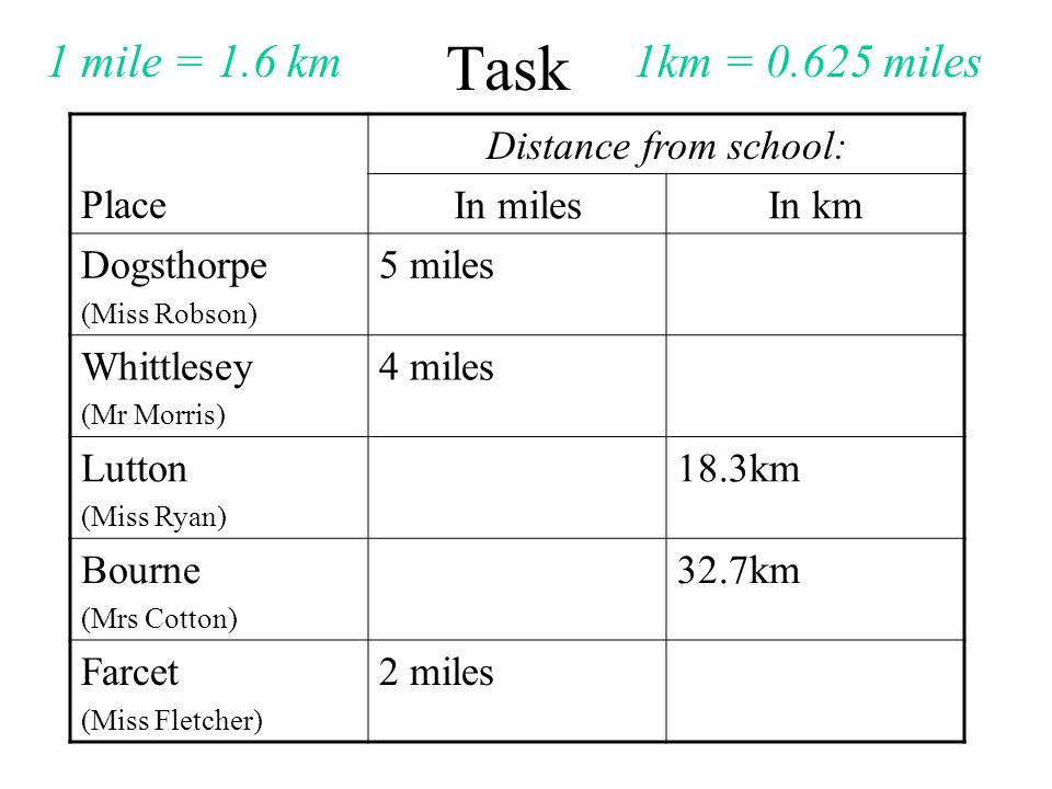 Task Place Distance from school: In milesIn km Dogsthorpe (Miss Robson) 5 miles Whittlesey (Mr Morris) 4 miles Lutton (Miss Ryan) 18.3km Bourne (Mrs Cotton) 32.7km Farcet (Miss Fletcher) 2 miles 1 mile = 1.6 km1km = 0.625 miles