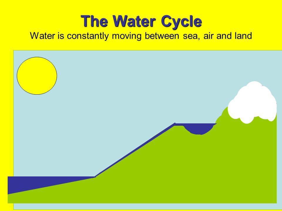 The Water Cycle The Water Cycle Water is constantly moving between sea, air and land