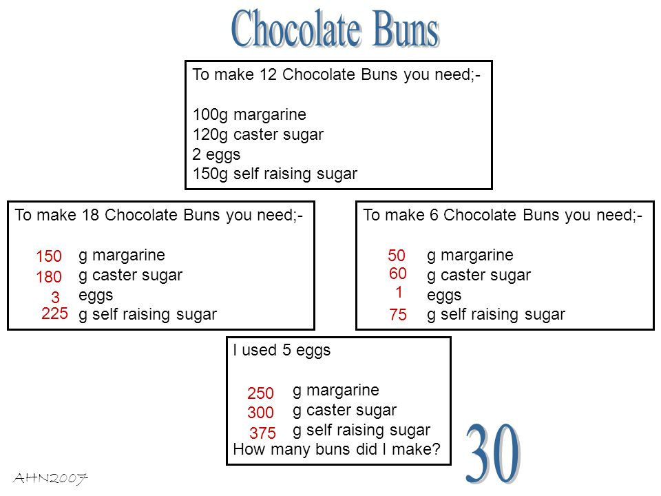 To make 12 Chocolate Buns you need;- 100g margarine 120g caster sugar 2 eggs 150g self raising sugar To make 18 Chocolate Buns you need;- g margarine g caster sugar eggs g self raising sugar To make 6 Chocolate Buns you need;- g margarine g caster sugar eggs g self raising sugar I used 5 eggs g margarine g caster sugar g self raising sugar How many buns did I make.