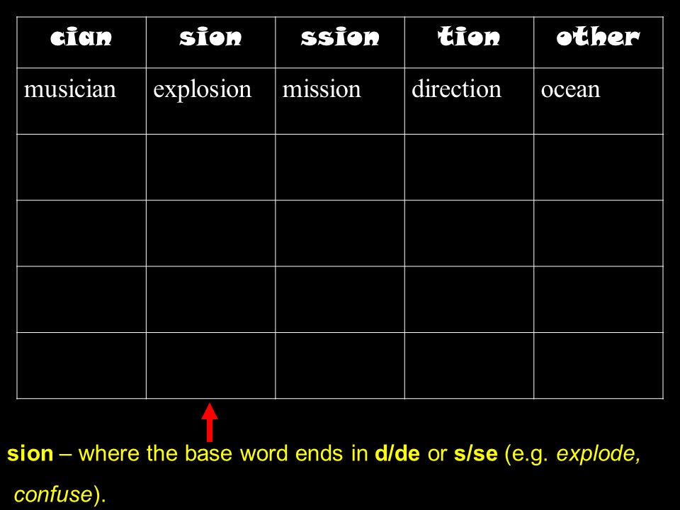 sion – where the base word ends in d/de or s/se (e.g. explode, confuse). ciansionssiontionother musicianexplosionmissiondirectionocean