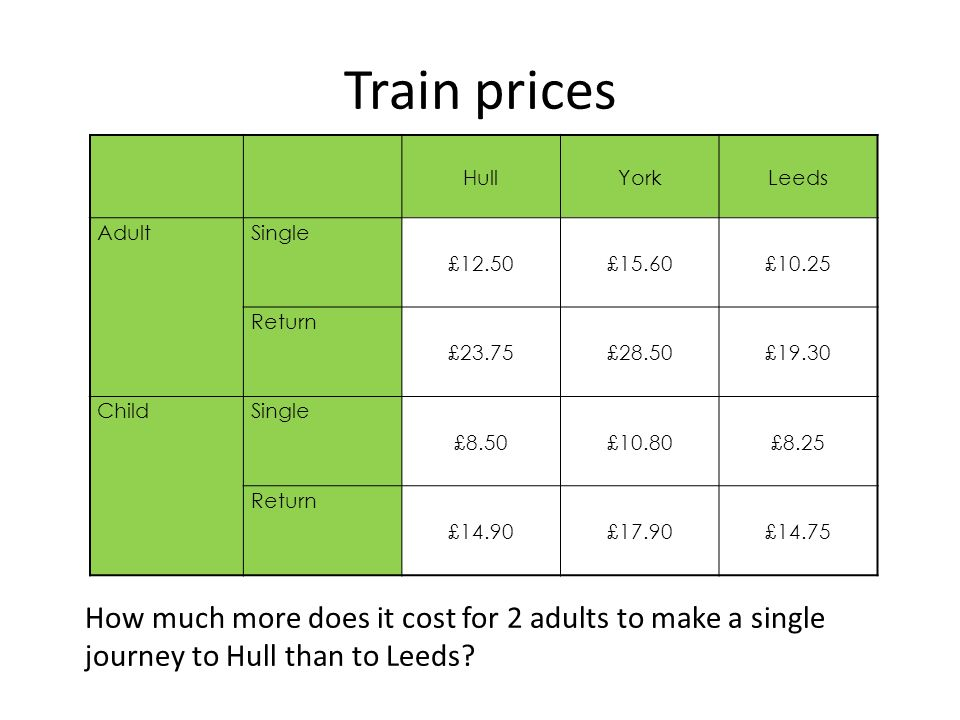 Train prices HullYorkLeeds AdultSingle £12.50£15.60£10.25 Return £23.75£28.50£19.30 ChildSingle £8.50£10.80£8.25 Return £14.90£17.90£14.75 How much more does it cost for 2 adults to make a single journey to Hull than to Leeds
