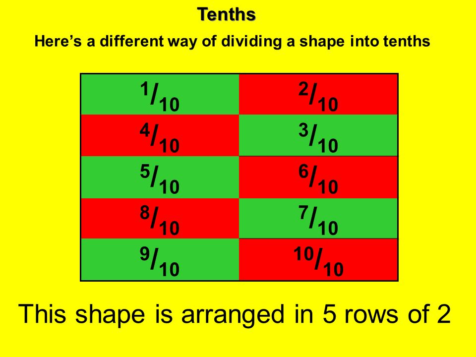Tenths Heres a different way of dividing a shape into tenths 1 / 10 2 / 10 4 / 10 3 / 10 8 / 10 7 / 10 9 / 10 10 / 10 5 / 10 6 / 10 This shape is arra