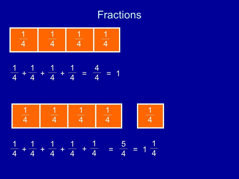 Fractions 1414 1414 1414 1414 1414 1414 1414 1414 +++ = 4444 =1 1414 1414 1414 1414 1414 = 5454 =1 1414 1414 1414 1414 +++ 1414 + 1414
