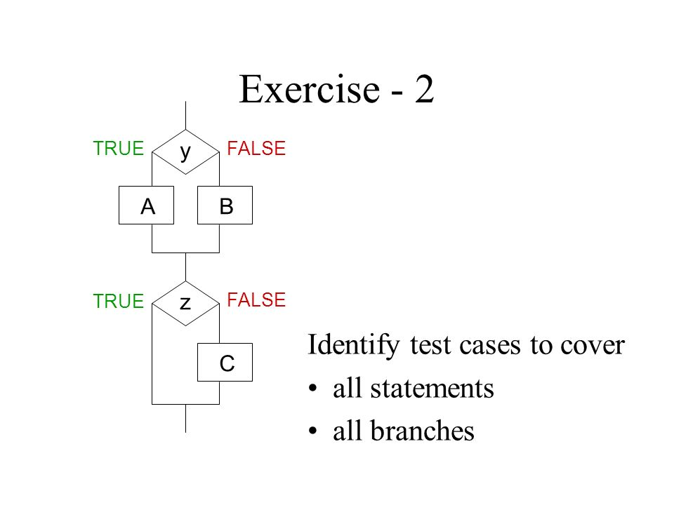 Exercise - 2 Identify test cases to cover all statements all branches AB C TRUEFALSE y z TRUE