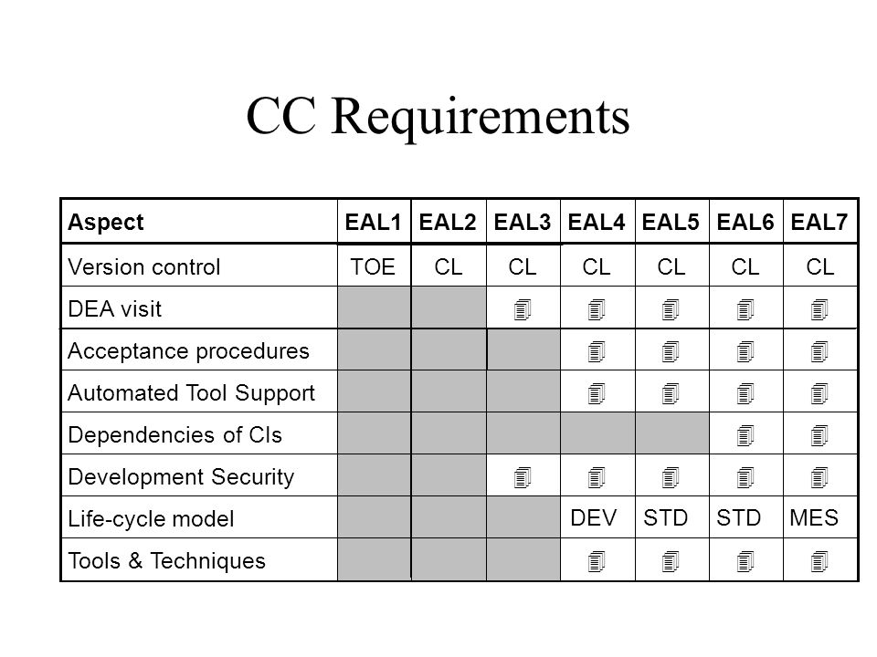 CC Requirements AspectEAL1EAL2EAL3EAL4EAL5EAL6EAL7 Version controlTOECL DEA visit 44444 Acceptance procedures 4444 Automated Tool Support 4444 Depende
