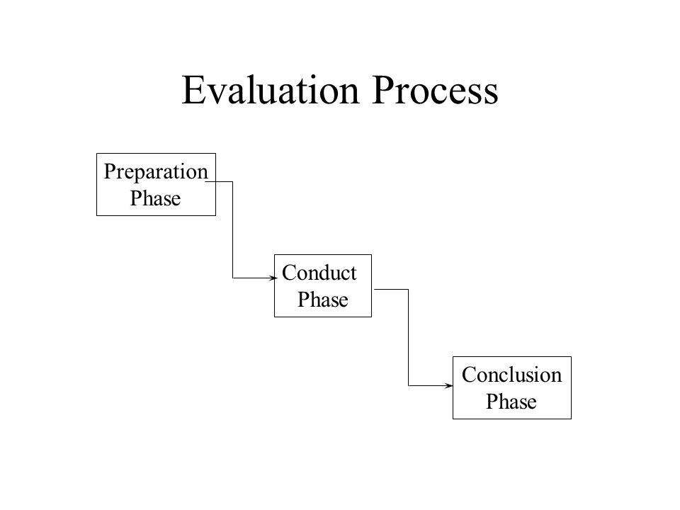 Evaluation Process Preparation Phase Conduct Phase Conclusion Phase